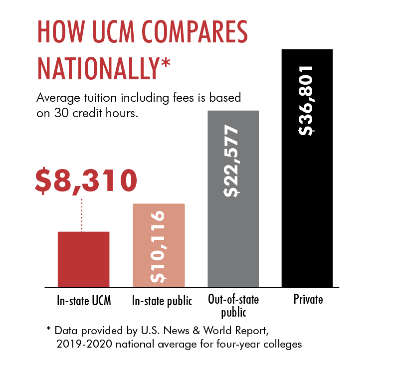 how UCM tuition compares nationally